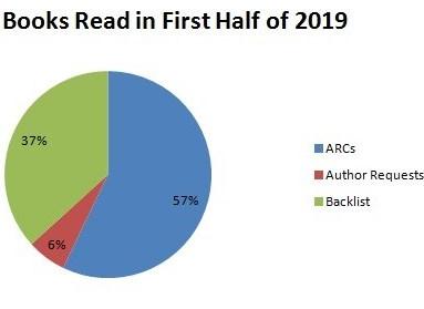 books-read-in-first-half-of-2019-e1561503395338.jpg