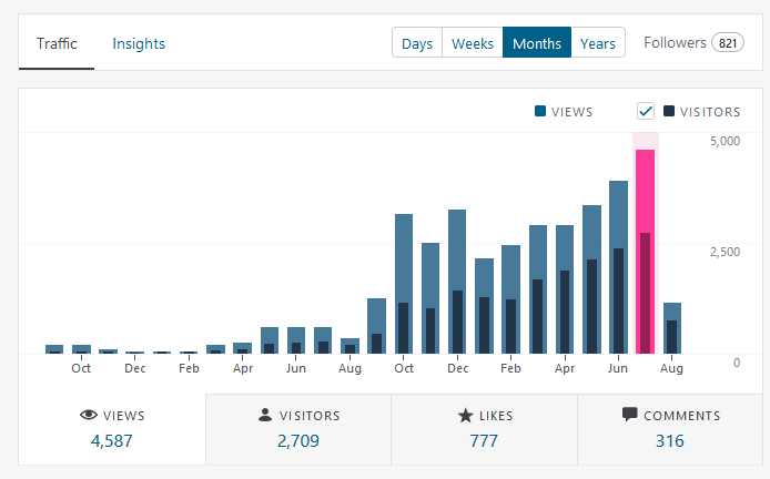 July Blog Statistics.png