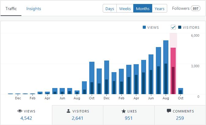 September 2019 Blog Stats